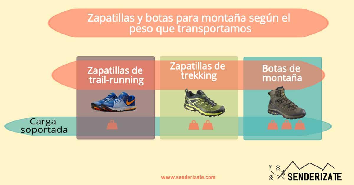 Zapatillas de trekking o botas ¿Cuál es el mejor calzado de